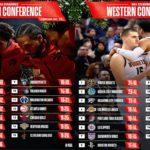 【NBAニュース】クリスマスゲームまでの勝率で見るNBAランキング「WEEK11」