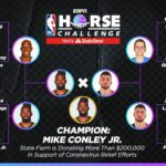 【NBAニュース】マイク・コンリーがNBA HORSEチャレンジで優勝