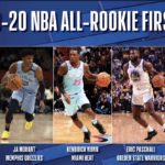 【NBAニュース】2019-20年シーズンのオールルーキーチームが発表される