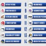 【NBAニュース】NBAドラフト2021指名順が決まる、全体1位指名権はピストンズ